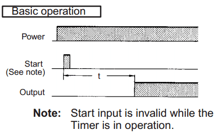 PLC Fiddle Timer Challenge - Timing Instructions - On delay Off delay Pulse output