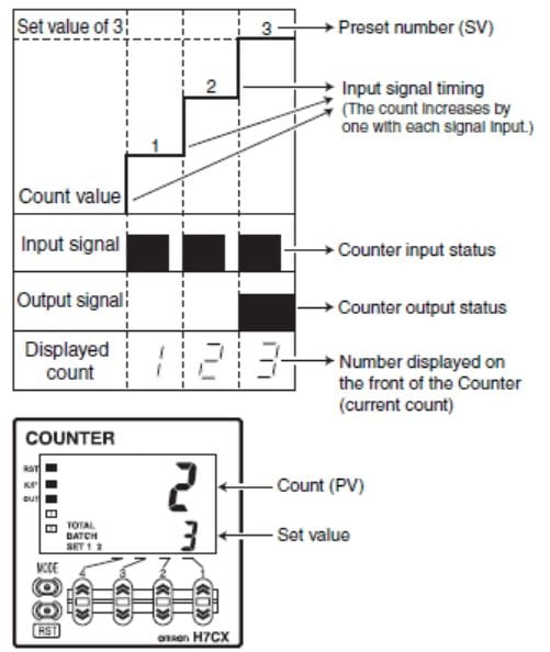 PLC Fiddle Counter Challenge - Counters