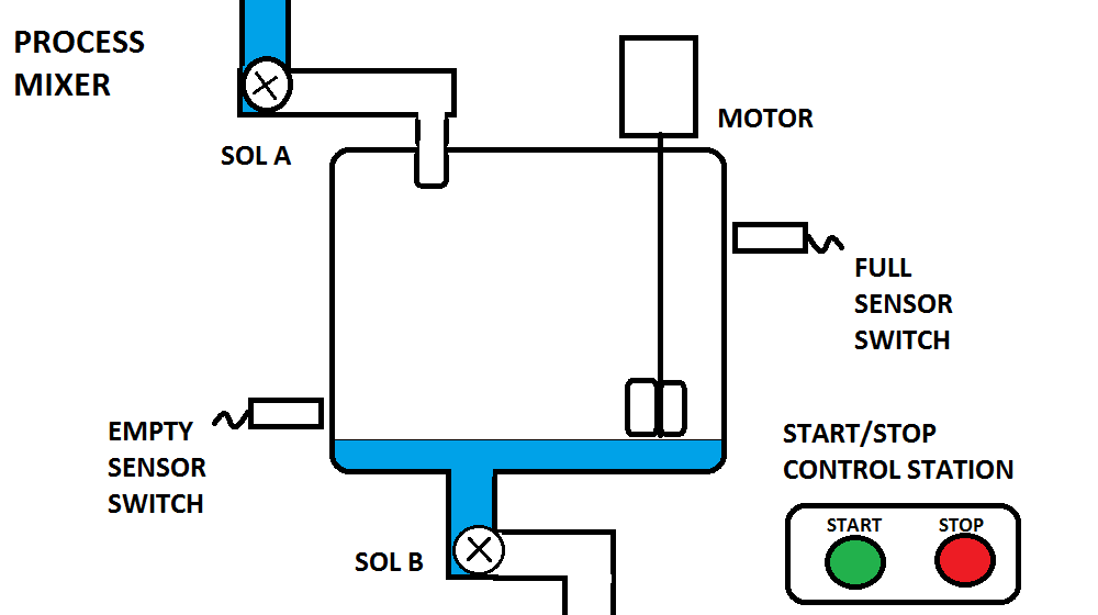 PLC Prgramming Example - Process Mixer
