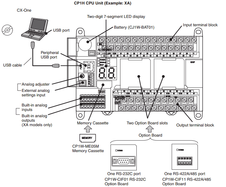 Omron CP1H PLC System Hardware