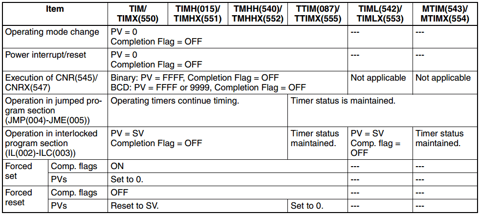 Omron CP1H PLC Programming Timers