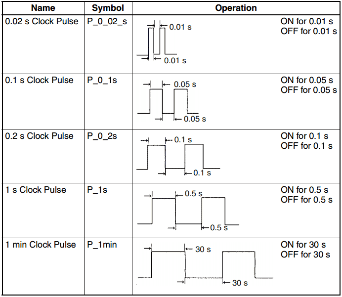 Omron CP1H PLC Programming Counters