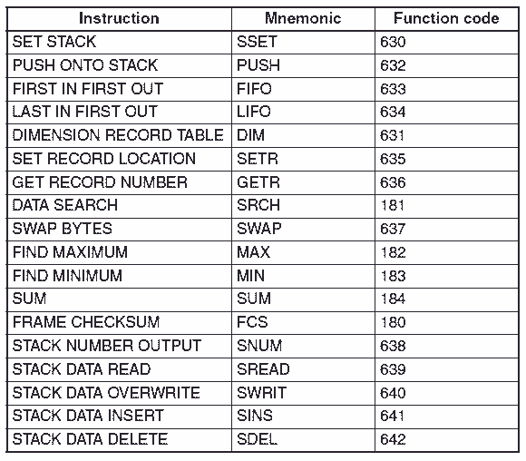 Omron CP1H Table Data Instructions