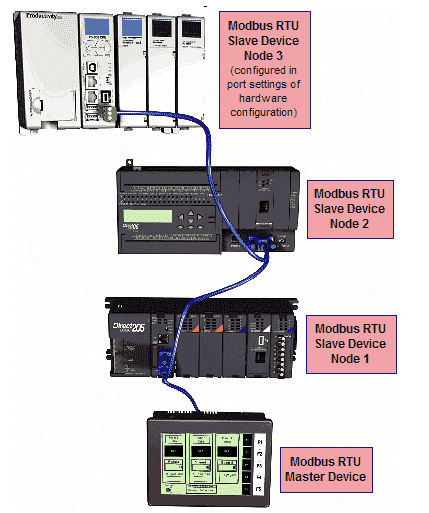 Productivity 1000 Series PLC Modbus RTU Serial RS485 Communication