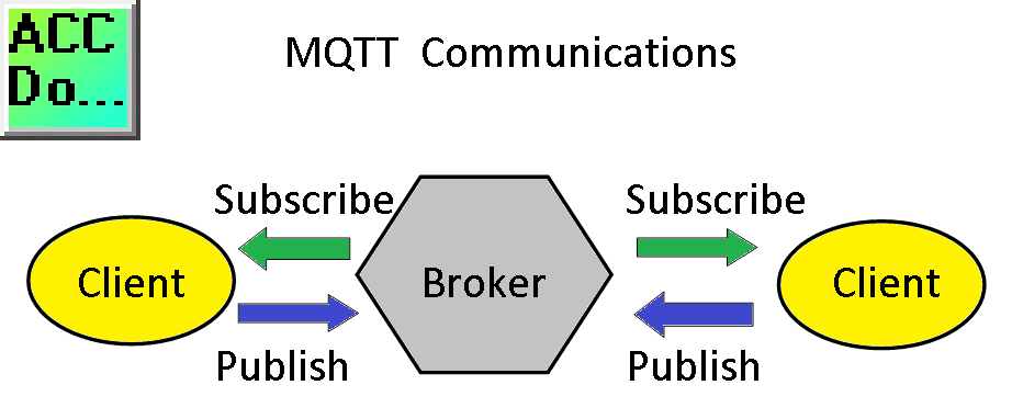 MQTT Communications - Overview