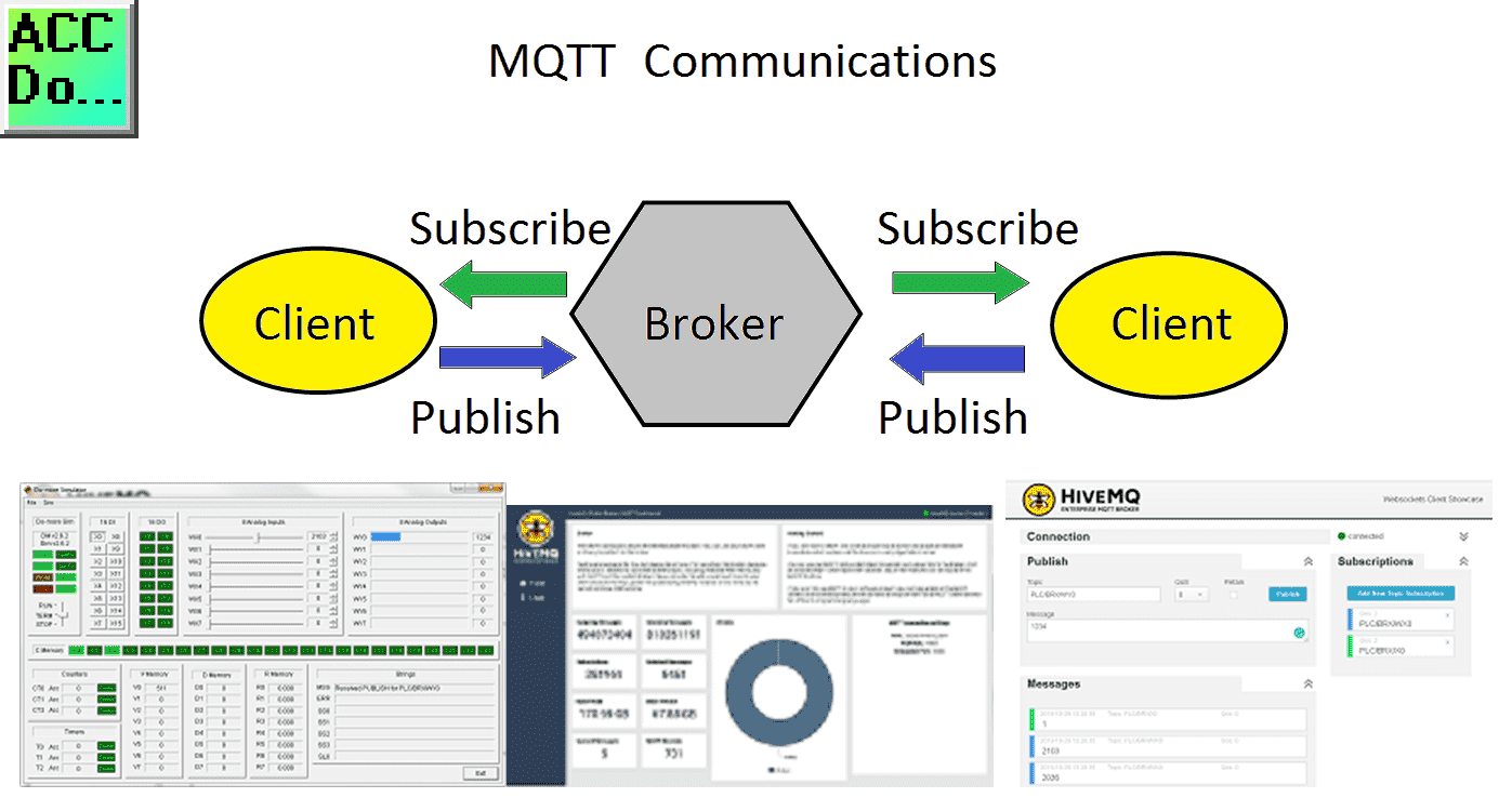 BRX Do-More Simulator MQTT Publish Subscribe